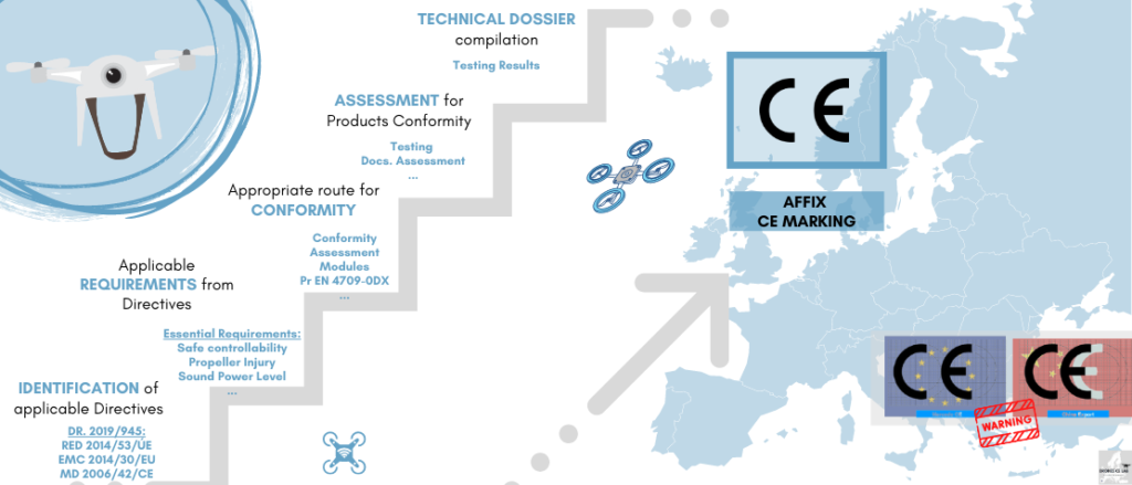 CE Marking for drones